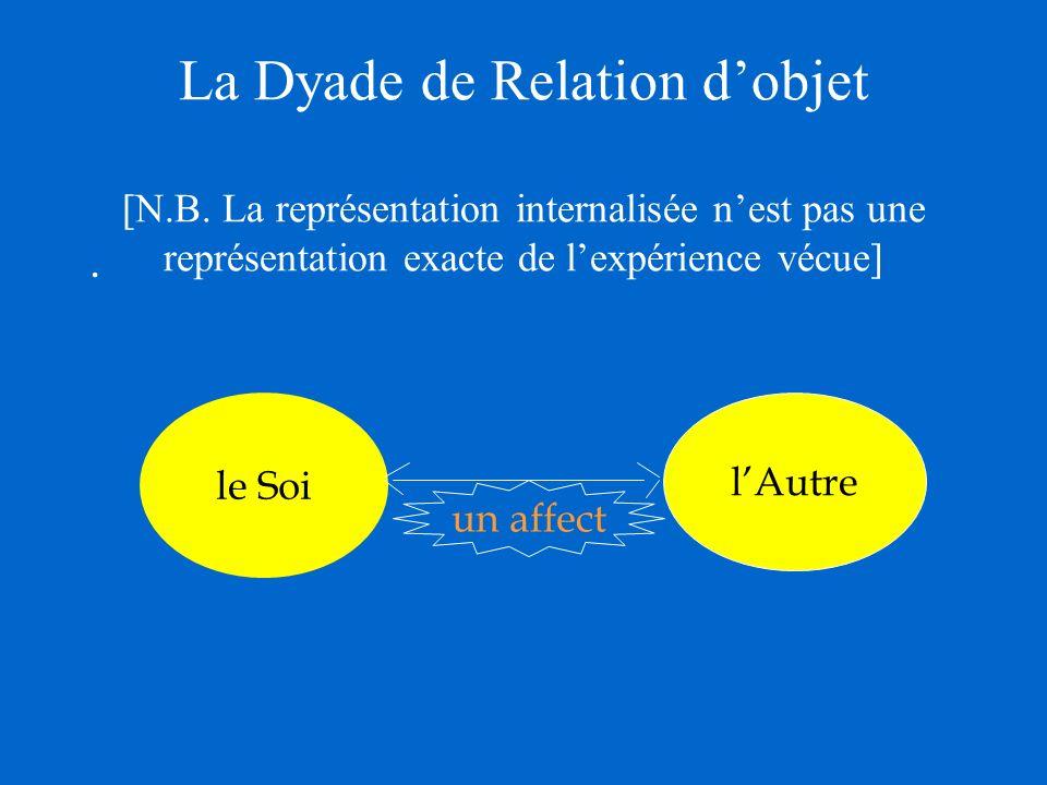 La Dyade de Relation d'objet [N. B